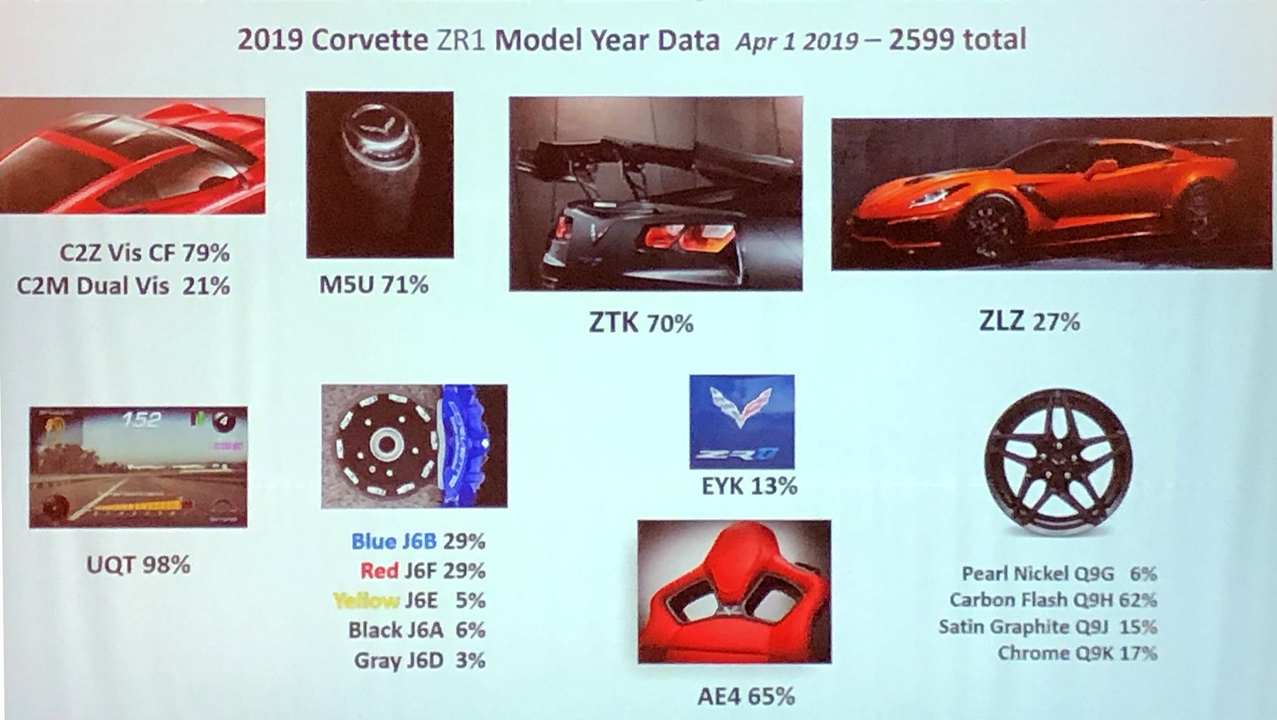 Gm Corvette Team Shares 2019 Model Year Data National
