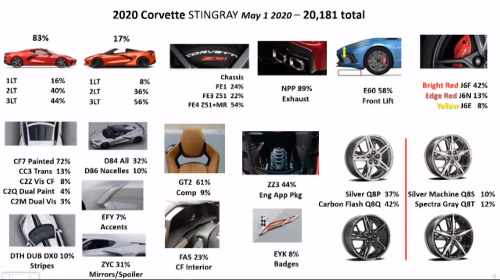 2020 Corvette Stats