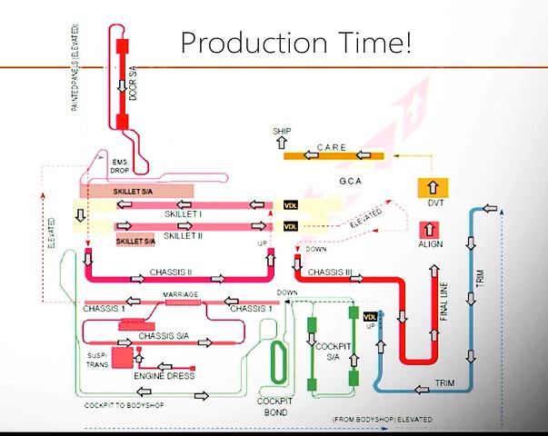 Plant Production Line